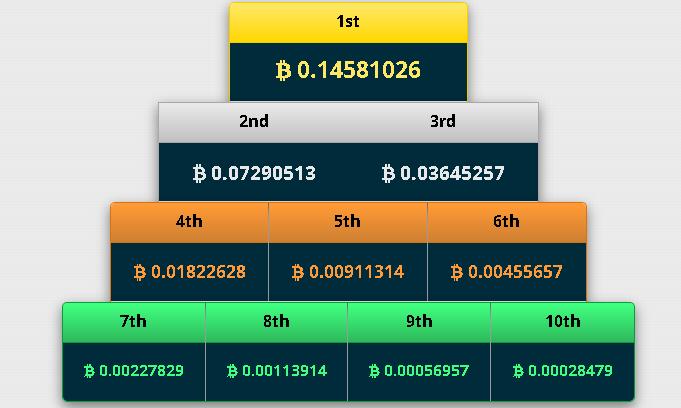 ganadores freebitcoin
