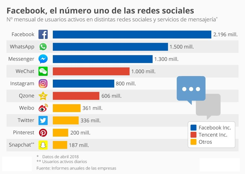incremento de las redes sociales